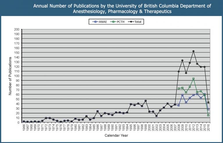 publications chart
